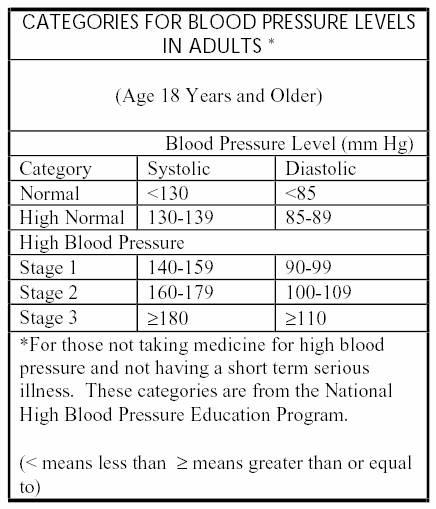 blood pressure chart. your lood pressure,